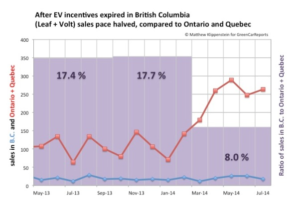 effect-of-bc-plug-in-car-purchase-incentive-expiring-in-feb-2014-image-matthew-klippenstein_100481719_l