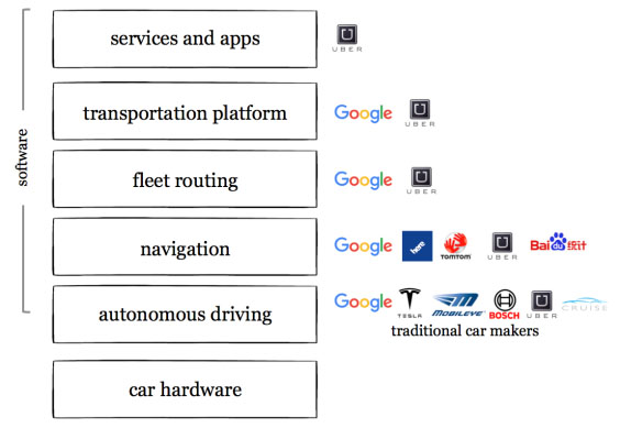 mobility and sofware